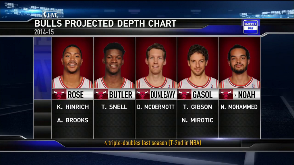 Projected Chicago Bulls Depth Chart For 2014 2015  Nba Depth Charts